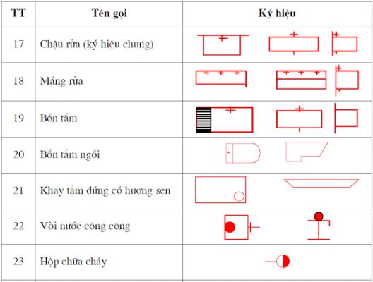 Cách đọc bản vẽ thiết kế nhà