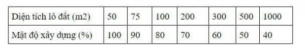 Cách tính mật độ xây dựng và quy định về mật độ xây dựng cần biết