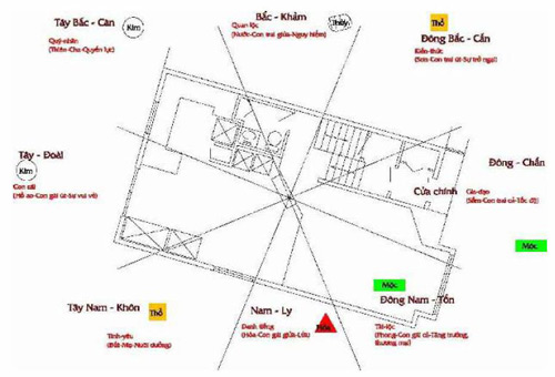 Cách xác định tâm nhà để đo hướng nhà