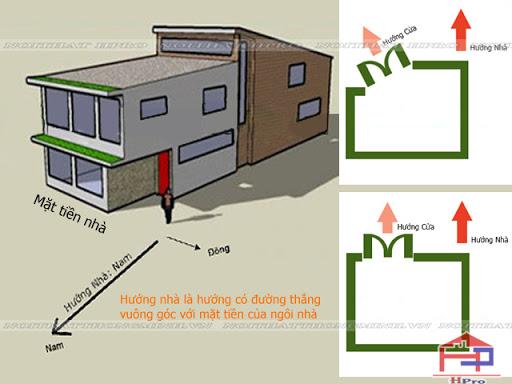 Tư vấn cách xác định hướng nhà và hướng cửa thế nào cho chuẩn