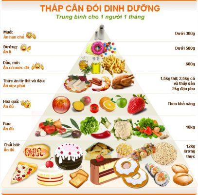 Xây dựng chế độ ăn uống khoa học dựa theo tháp dinh dưỡng